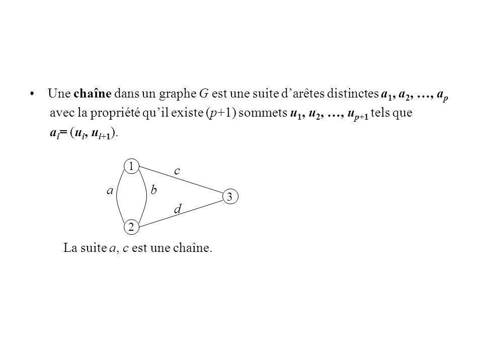 avec la propriété qu'il existe (p+1) sommets u1, u2, …, up+1 tels que