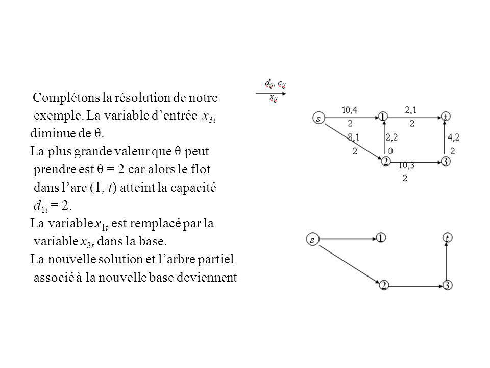 exemple. La variable d'entrée x3t diminue de θ.