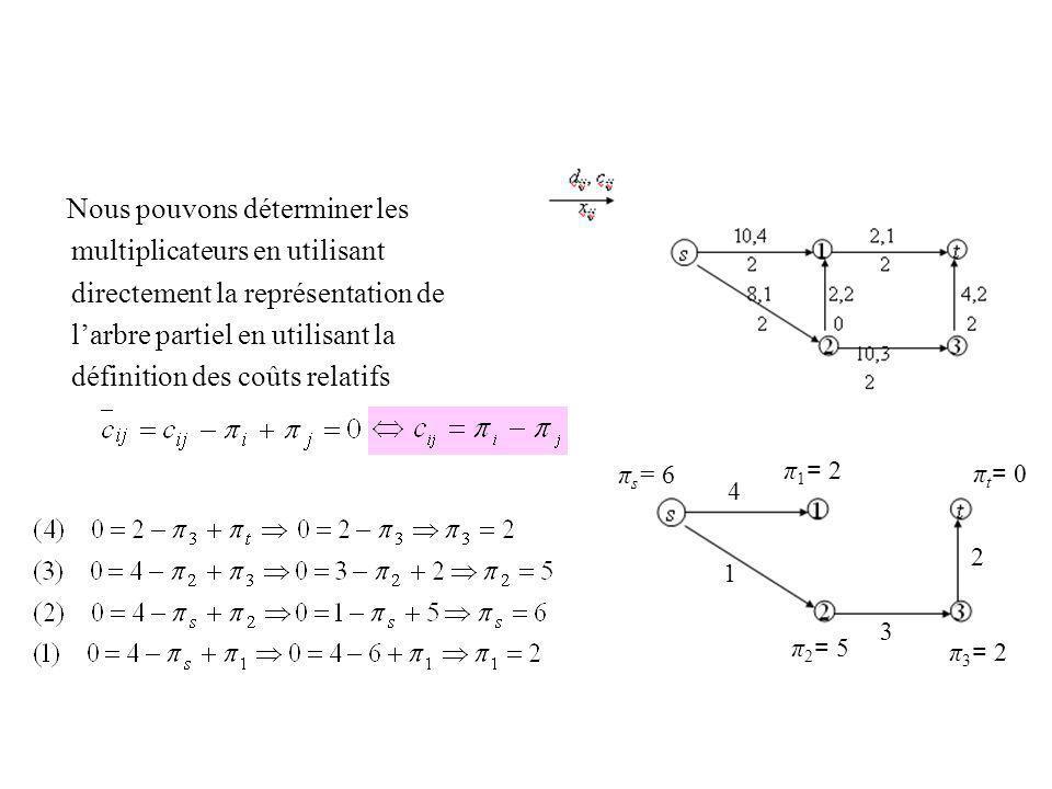 multiplicateurs en utilisant directement la représentation de