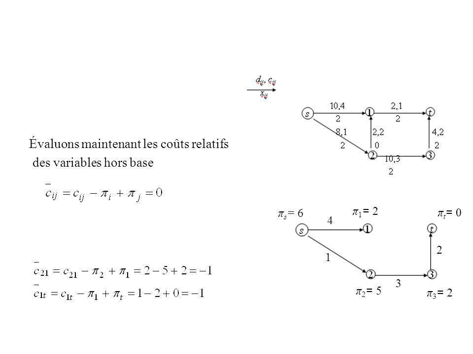 Évaluons maintenant les coûts relatifs des variables hors base