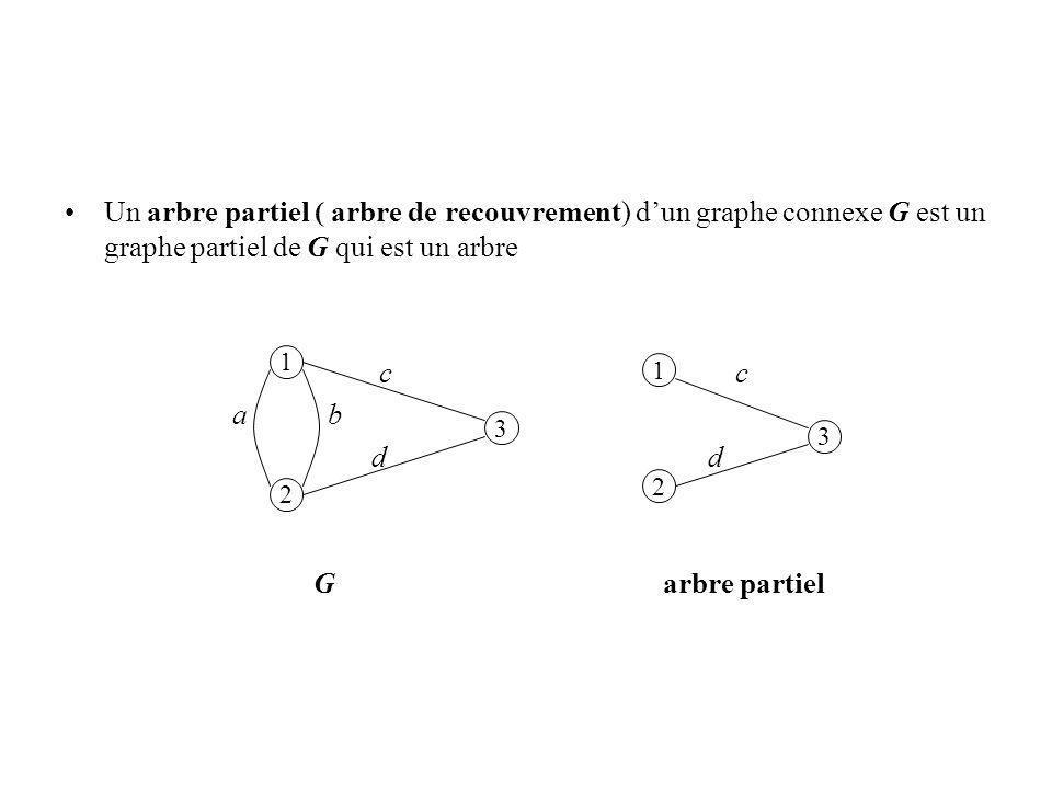 Un arbre partiel ( arbre de recouvrement) d'un graphe connexe G est un graphe partiel de G qui est un arbre