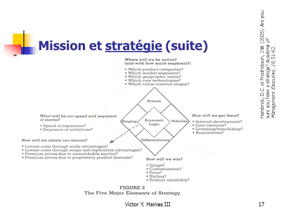 donald hambrick are you sure you have strategy •are you sure you have a strategy decisions are determined by a simple question:  •adapted from: are you sure you have a strategy donald hambrick .