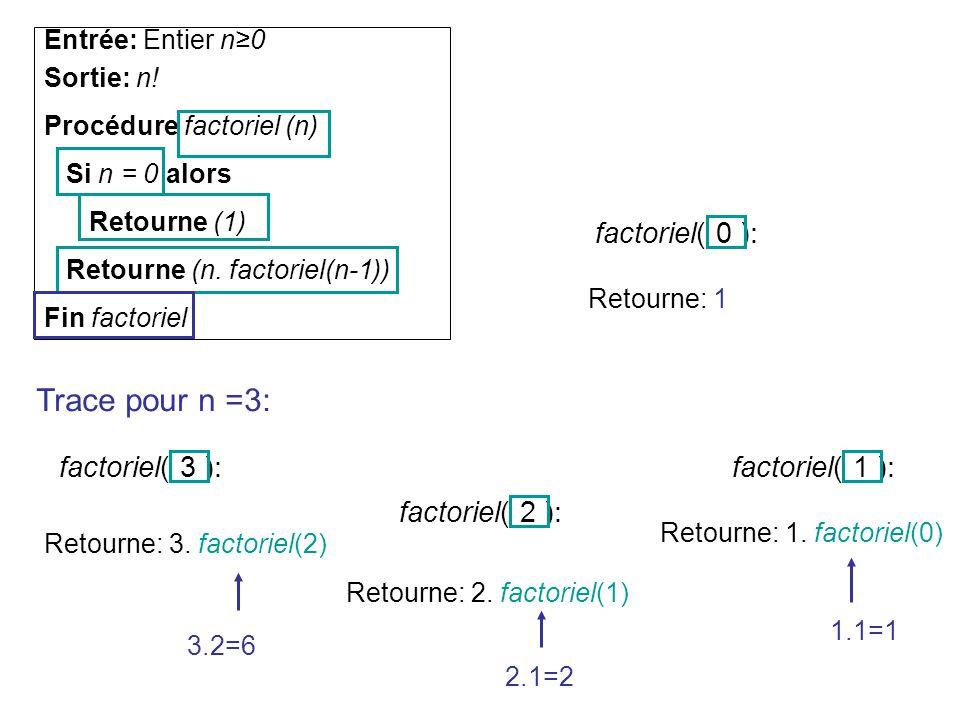 Trace pour n =3: factoriel( 0 ): factoriel( 3 ): factoriel( 1 ):