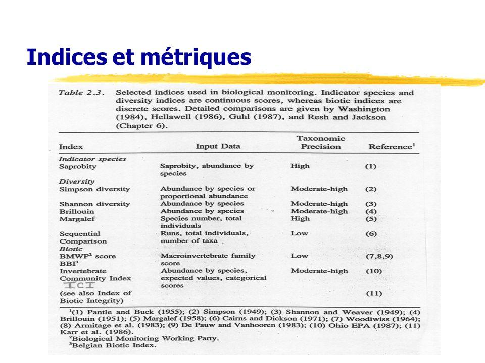 Indices et métriques