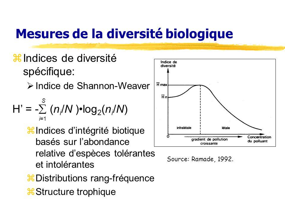 Mesures de la diversité biologique