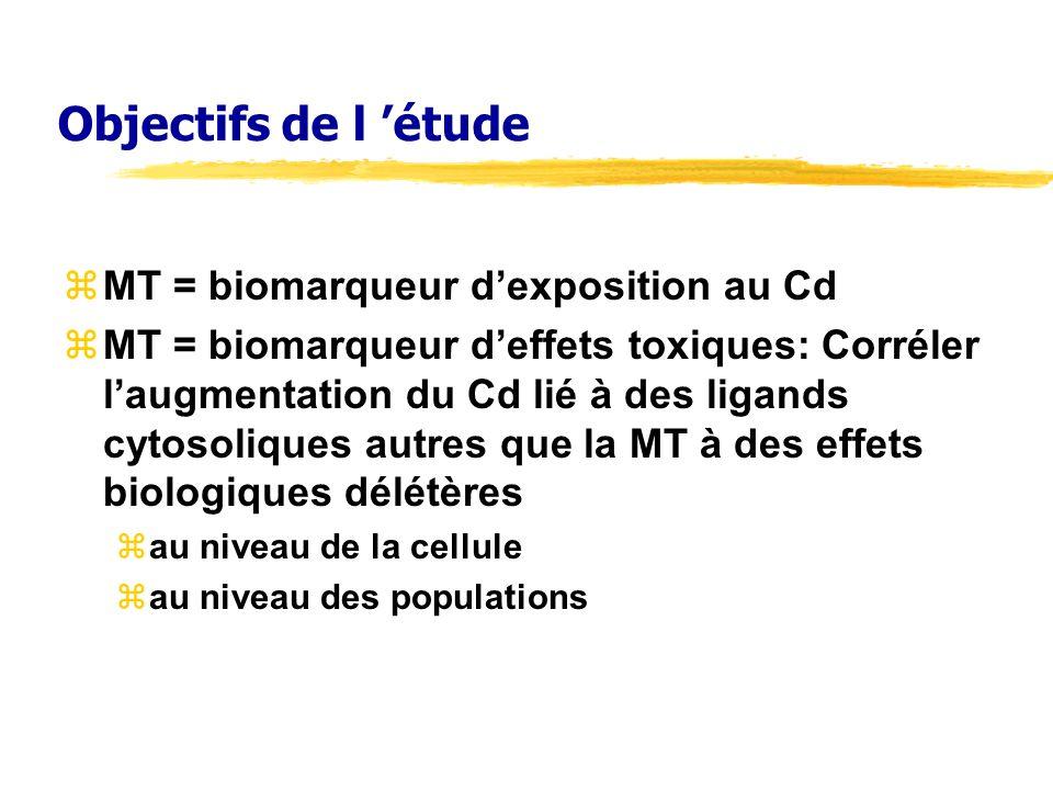 Objectifs de l 'étude MT = biomarqueur d'exposition au Cd