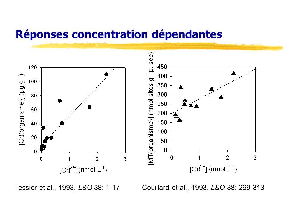 Réponses concentration dépendantes