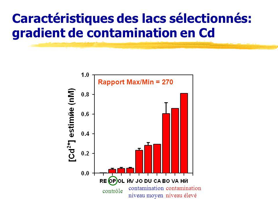 Caractéristiques des lacs sélectionnés: gradient de contamination en Cd