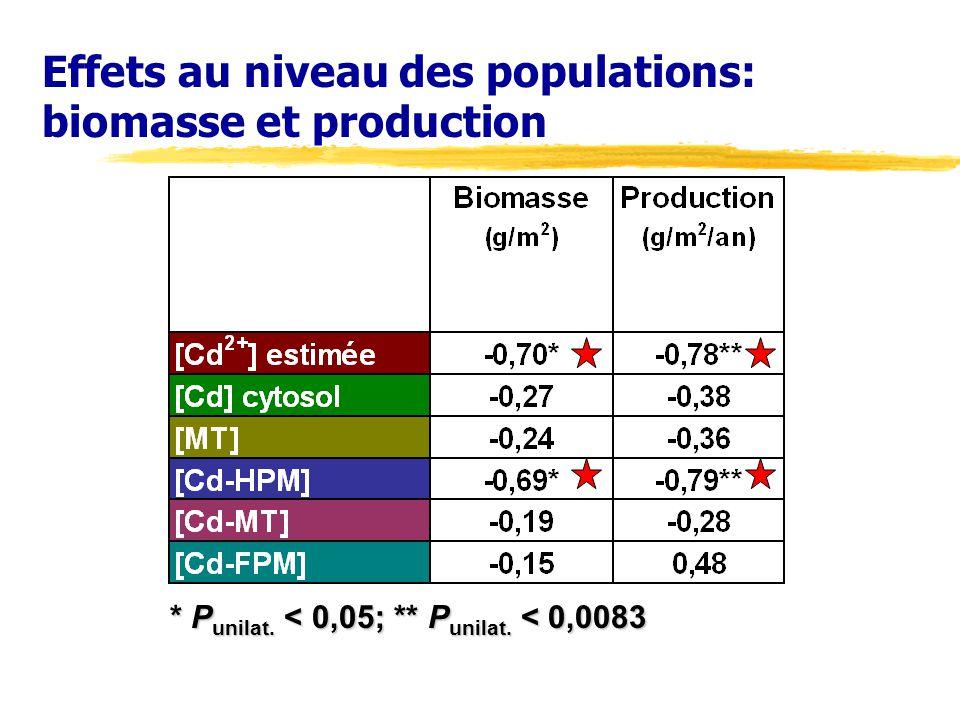 Effets au niveau des populations: biomasse et production