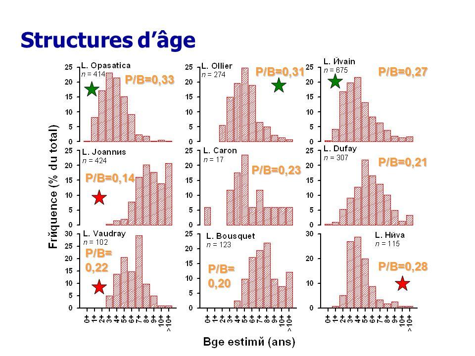 Structures d'âge P/B=0,27 P/B=0,28 P/B=0,33 P/B=0,31 P/B=0,21 P/B=0,23