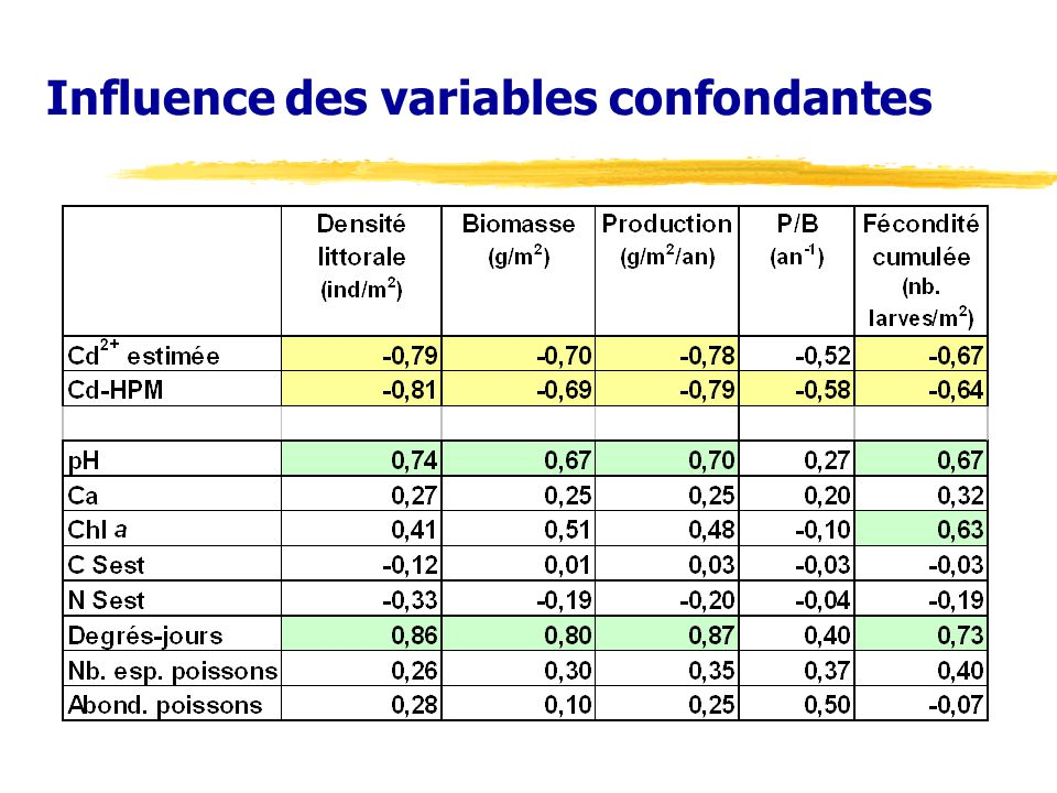 Influence des variables confondantes
