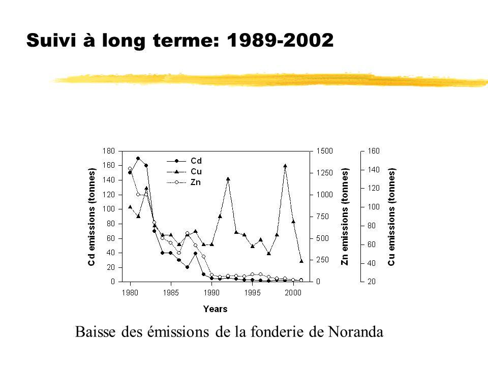 Suivi à long terme: 1989-2002 Baisse des émissions de la fonderie de Noranda