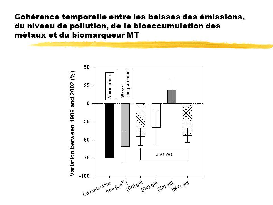 Cohérence temporelle entre les baisses des émissions, du niveau de pollution, de la bioaccumulation des métaux et du biomarqueur MT