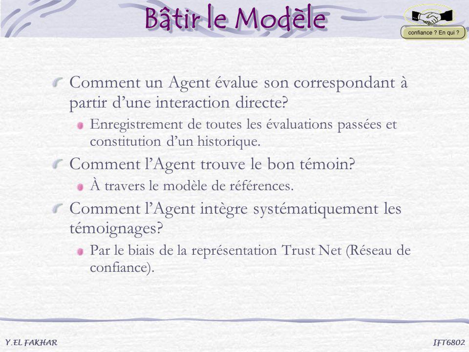 Bâtir le Modèle Comment un Agent évalue son correspondant à partir d'une interaction directe
