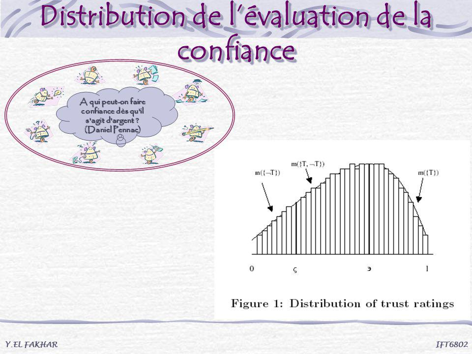 Distribution de l'évaluation de la confiance
