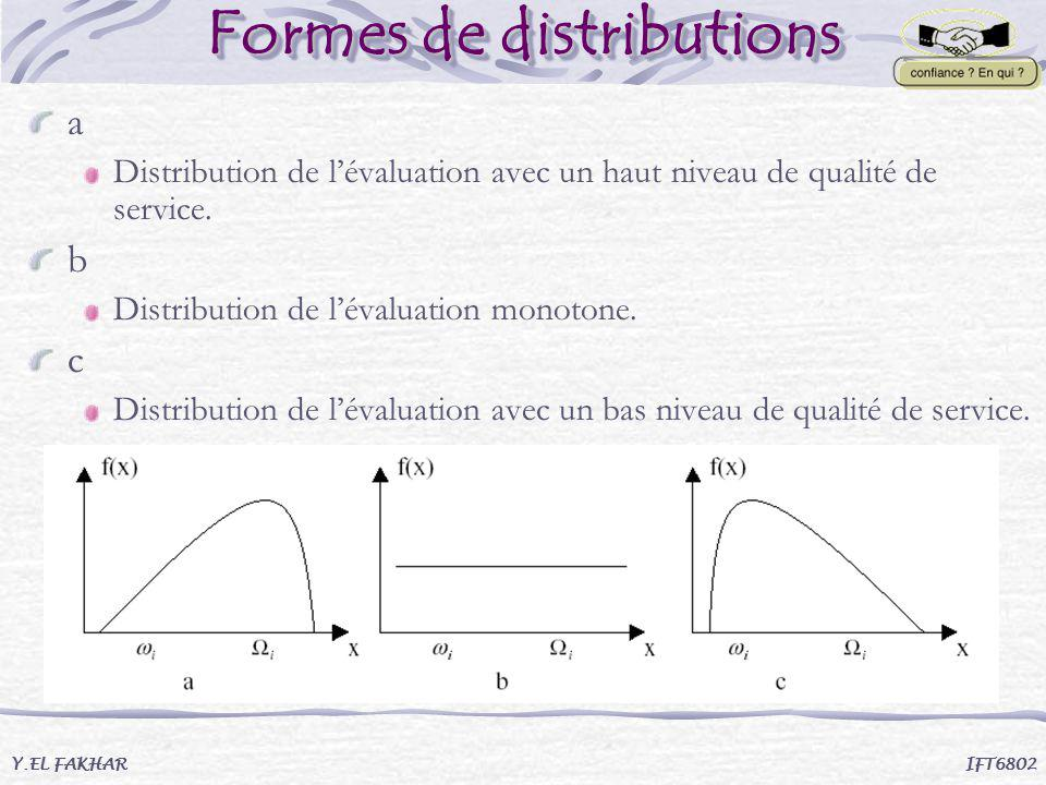 Formes de distributions