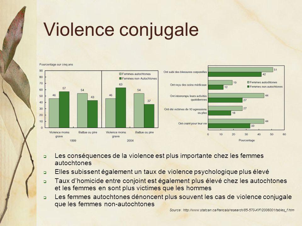 Violence conjugale Les conséquences de la violence est plus importante chez les femmes autochtones.