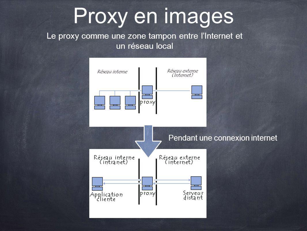 Proxy en images Le proxy comme une zone tampon entre l'Internet et un réseau local.