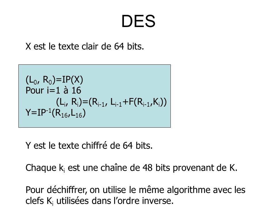 DES X est le texte clair de 64 bits. (L0, R0)=IP(X) Pour i=1 à 16