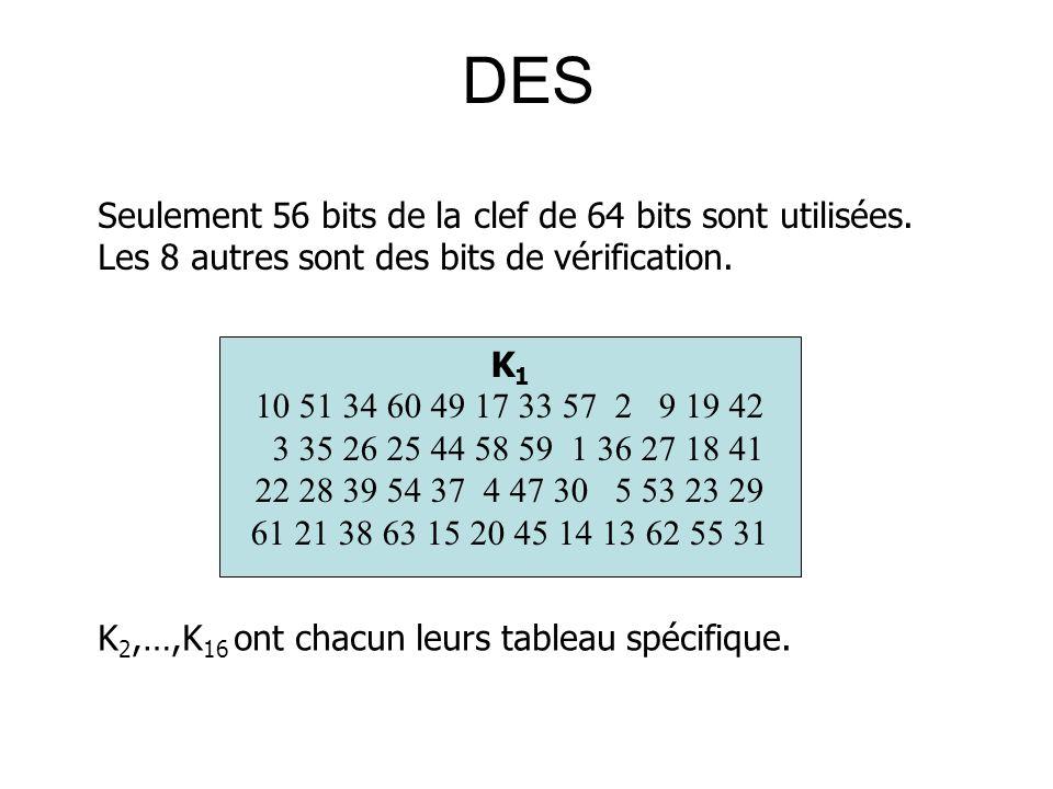 DES Seulement 56 bits de la clef de 64 bits sont utilisées. Les 8 autres sont des bits de vérification.