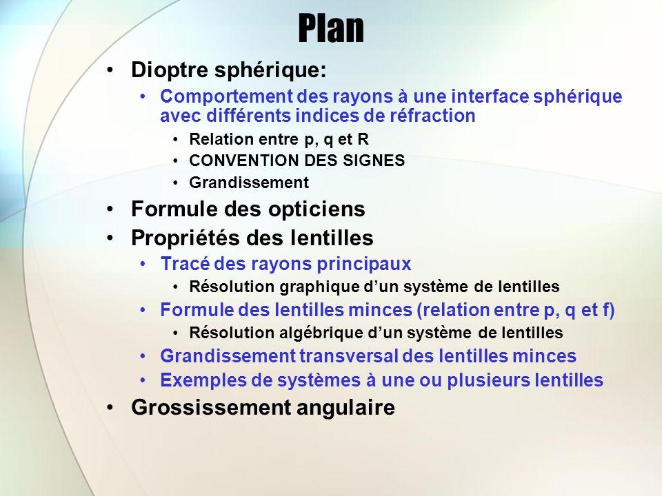 Plan Dioptre sphérique: Formule des opticiens Propriétés des lentilles