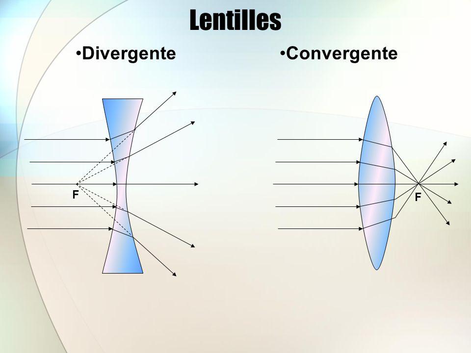 Lentilles Divergente Convergente F F