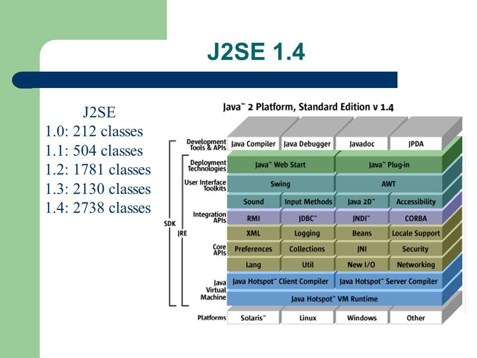 J2SE 1.4 J2SE 1.0: 212 classes 1.1: 504 classes 1.2: 1781 classes