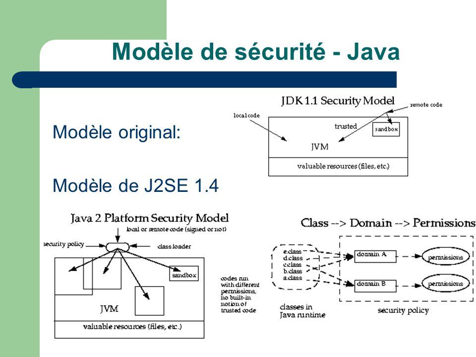 Modèle de sécurité - Java