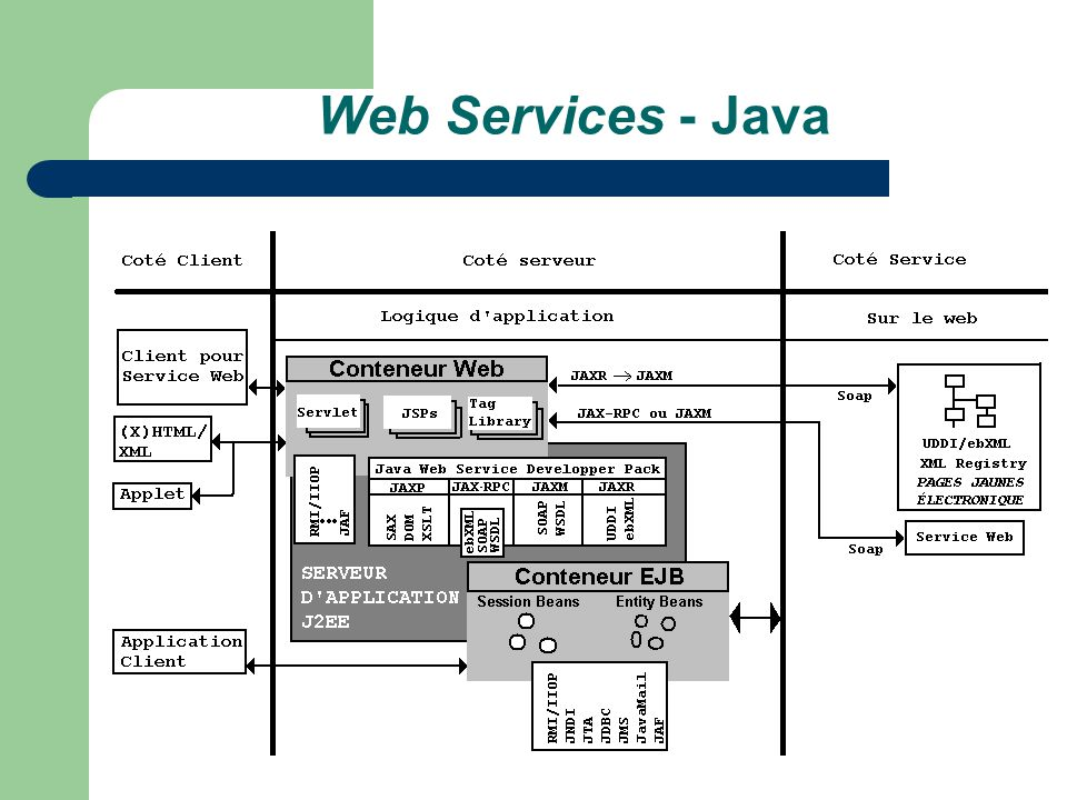 Web Services - Java