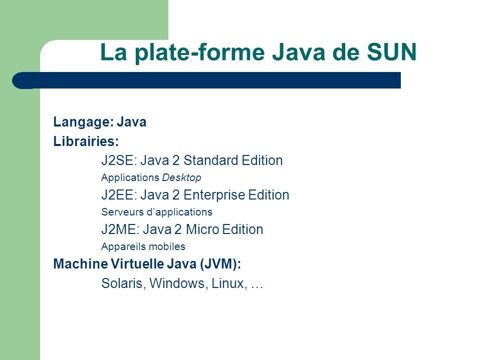 La plate-forme Java de SUN