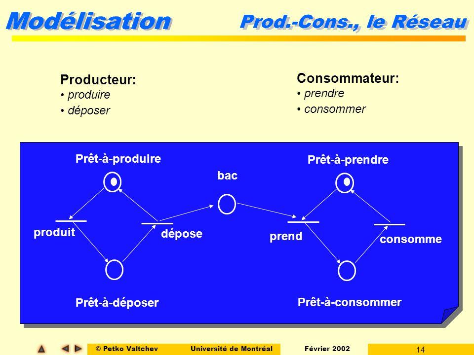 Prod.-Cons., le Réseau Producteur: Consommateur: produire prendre