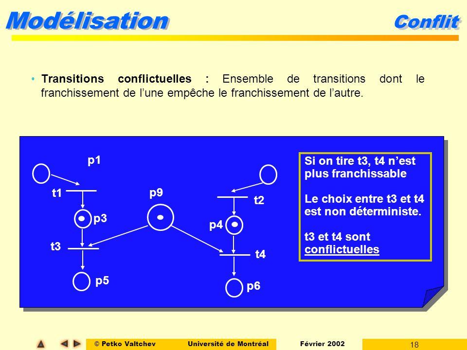 Conflit Transitions conflictuelles : Ensemble de transitions dont le franchissement de l'une empêche le franchissement de l'autre.