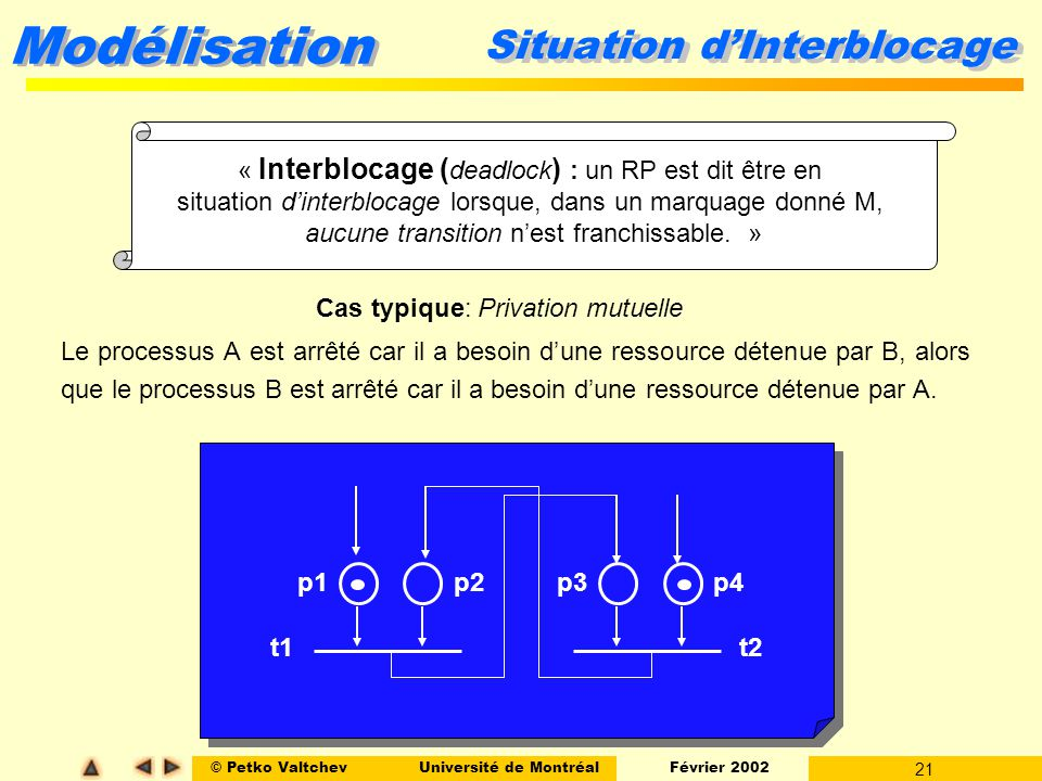 Situation d'Interblocage