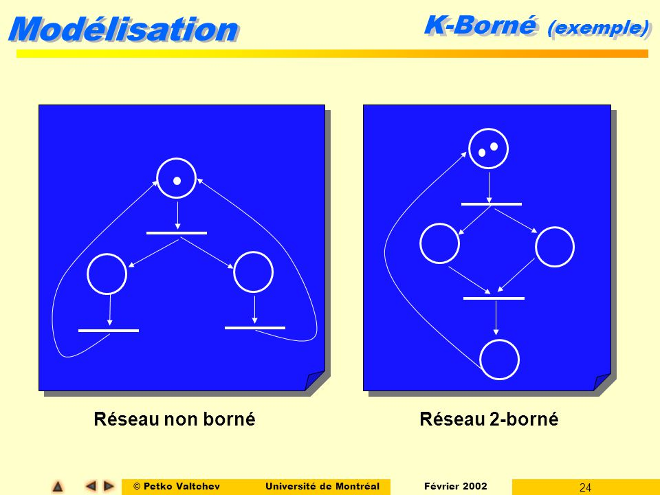 K-Borné (exemple) Réseau non borné Réseau 2-borné