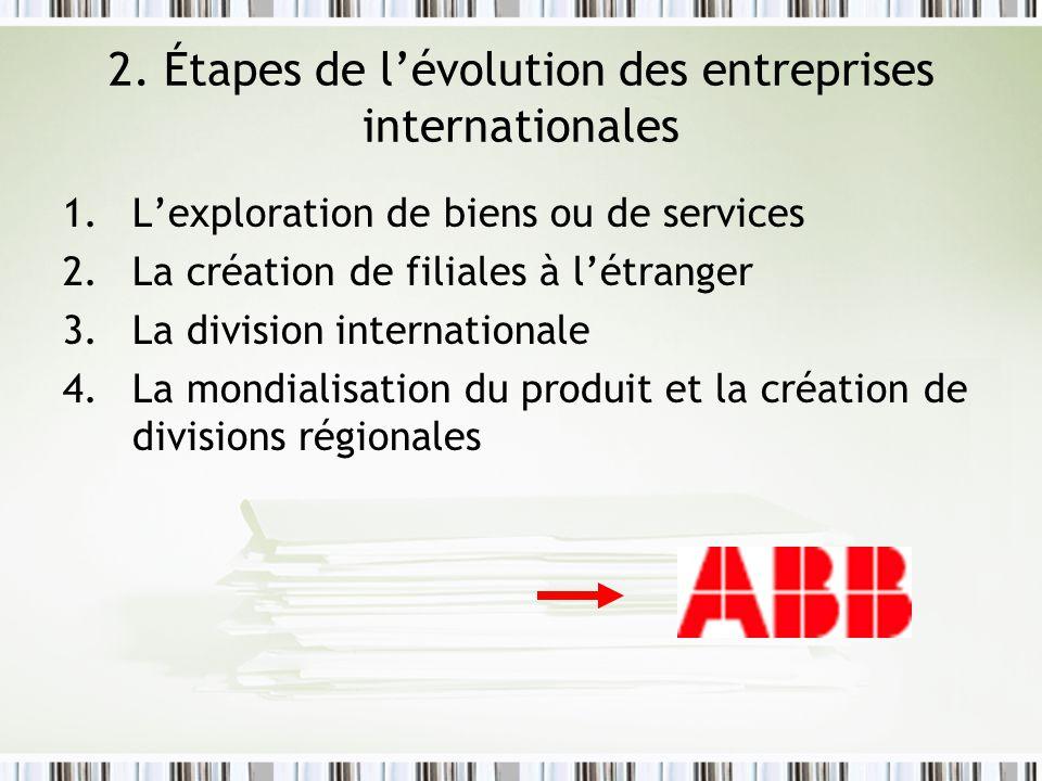 2. Étapes de l'évolution des entreprises internationales