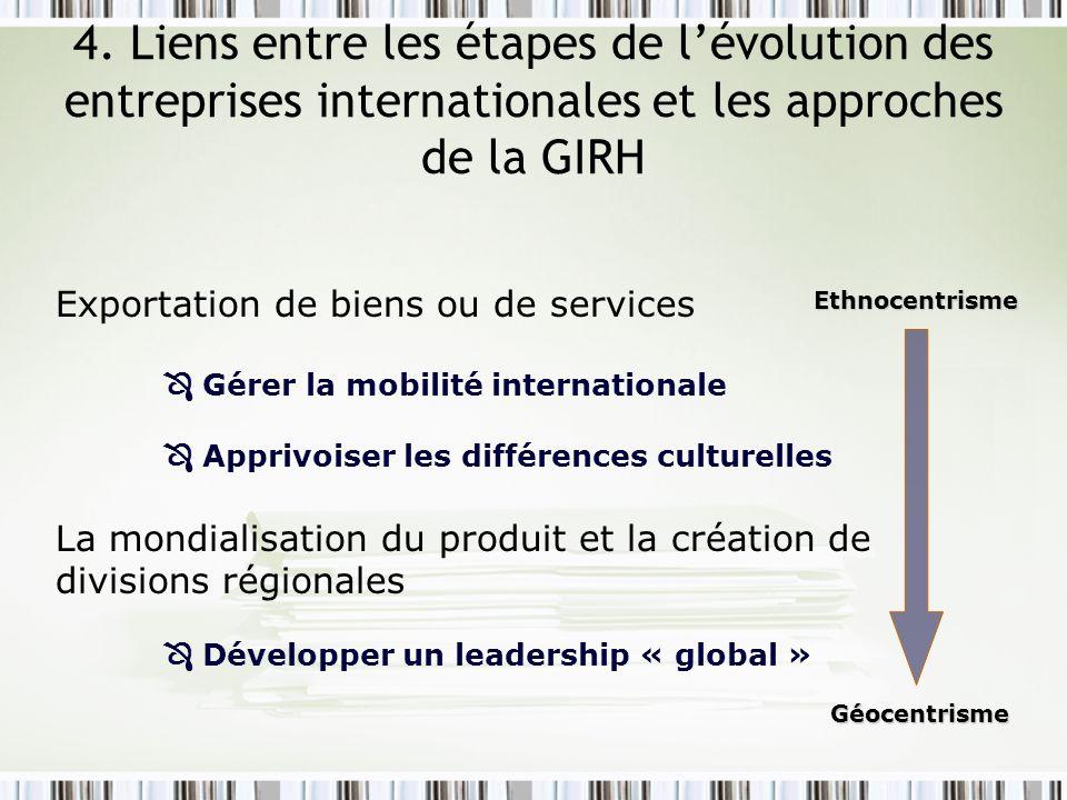4. Liens entre les étapes de l'évolution des entreprises internationales et les approches de la GIRH