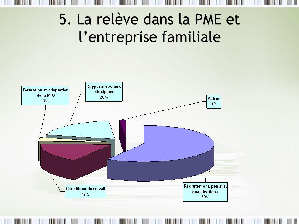 5. La relève dans la PME et l'entreprise familiale