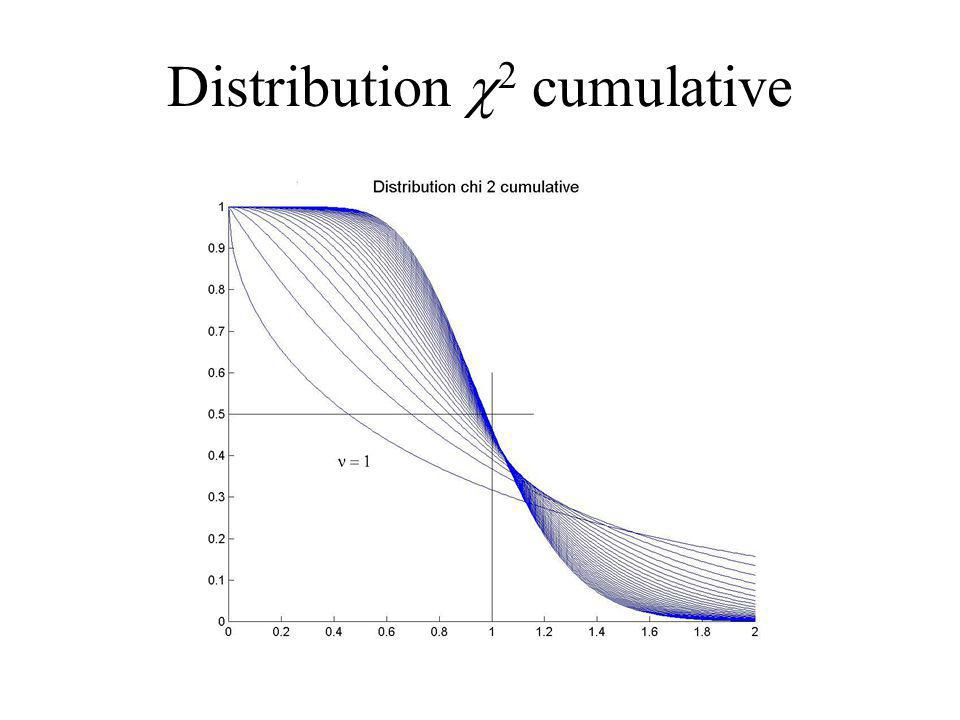 Distribution c2 cumulative