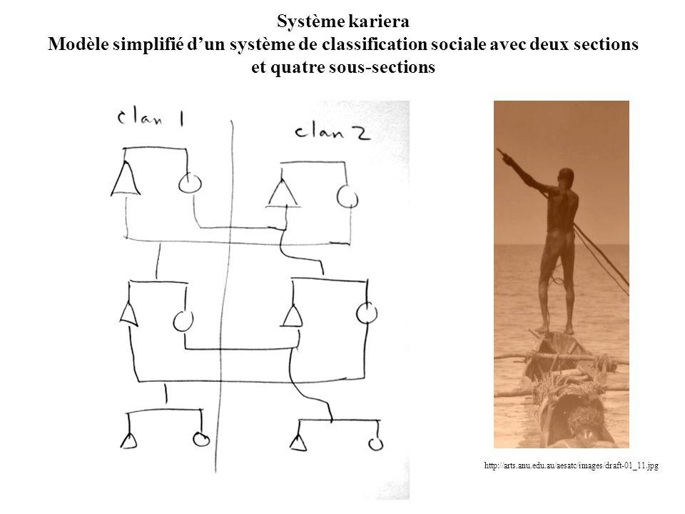 Système kariera Modèle simplifié d'un système de classification sociale avec deux sections et quatre sous-sections