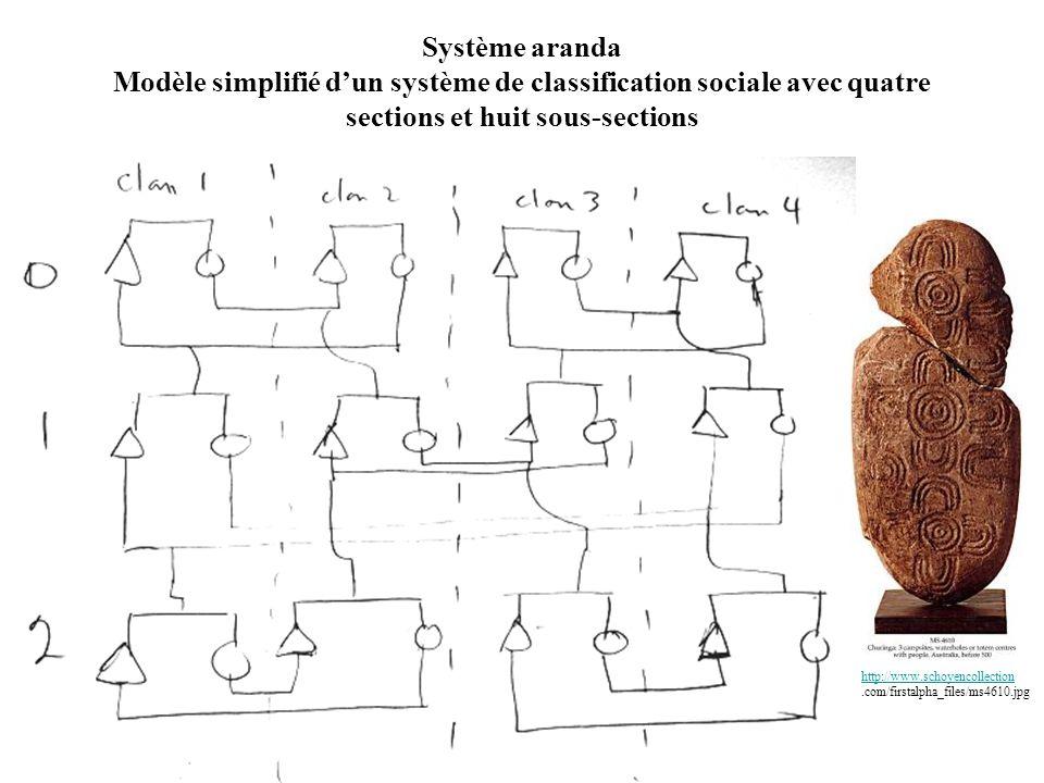 Système aranda Modèle simplifié d'un système de classification sociale avec quatre sections et huit sous-sections