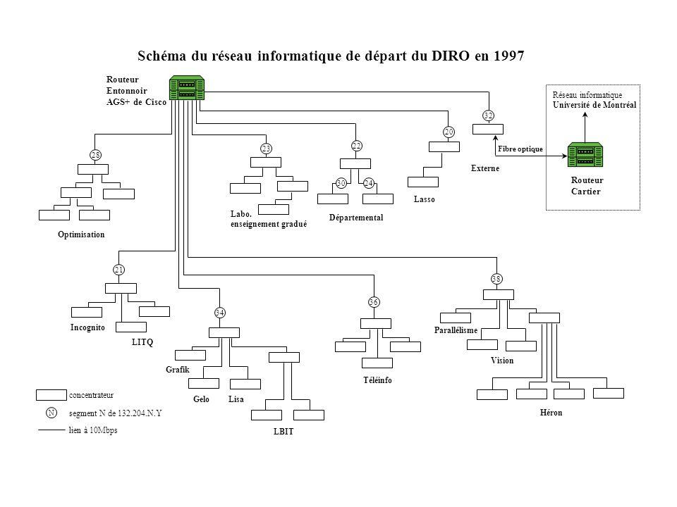 Schéma du réseau informatique de départ du DIRO en 1997