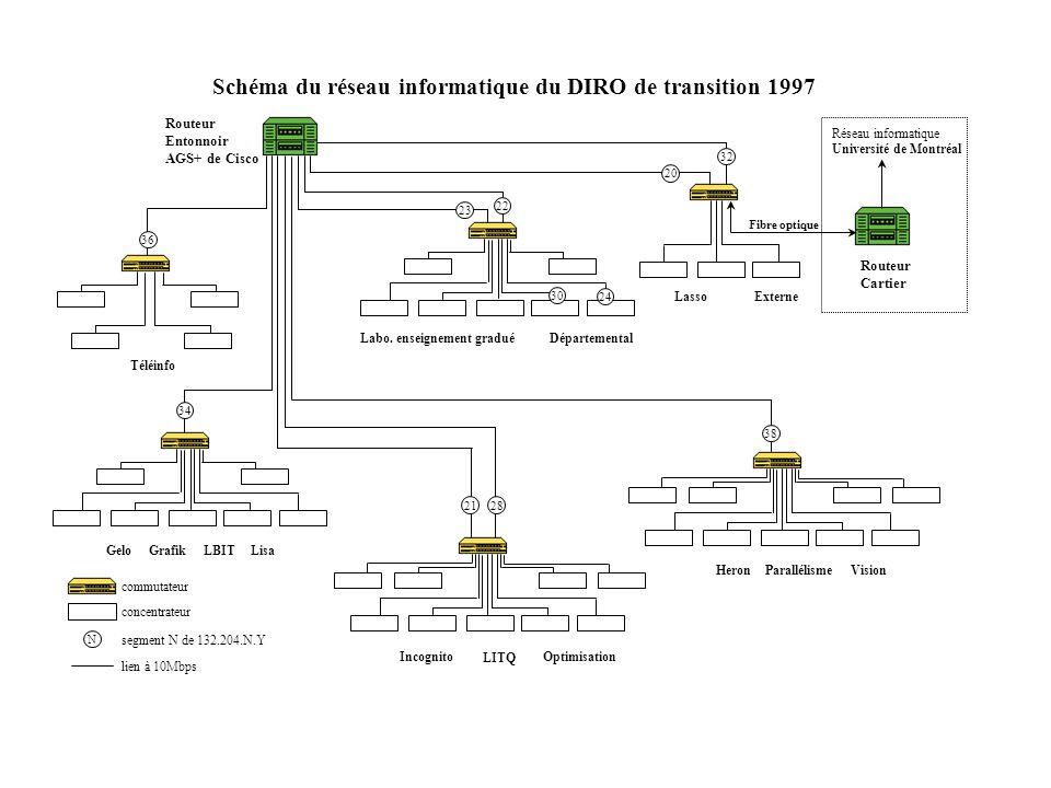 Schéma du réseau informatique du DIRO de transition 1997