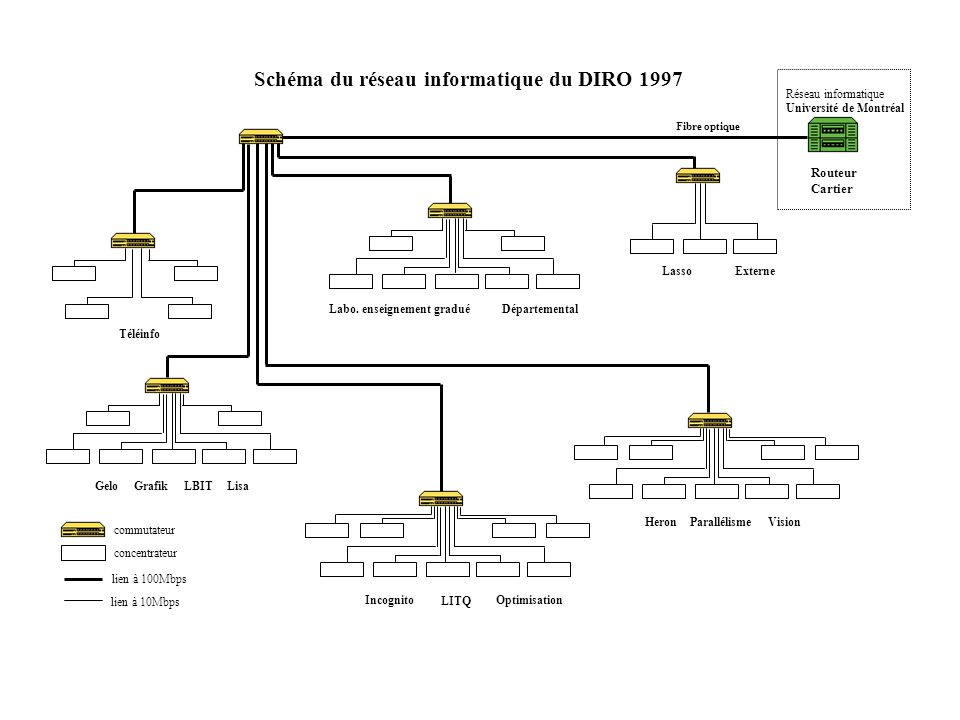 Schéma du réseau informatique du DIRO 1997