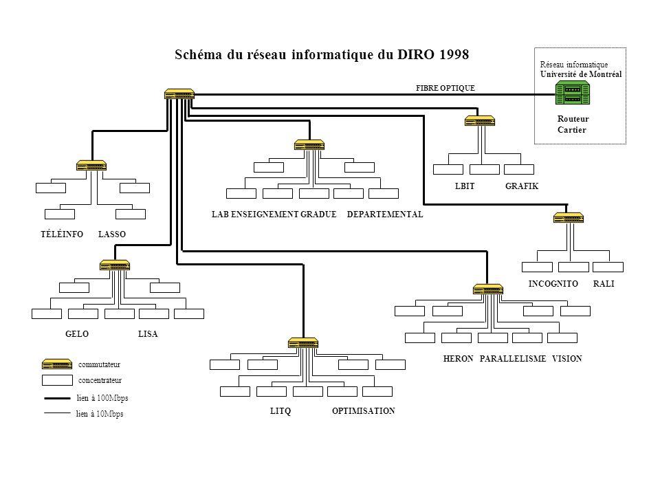 Schéma du réseau informatique du DIRO 1998