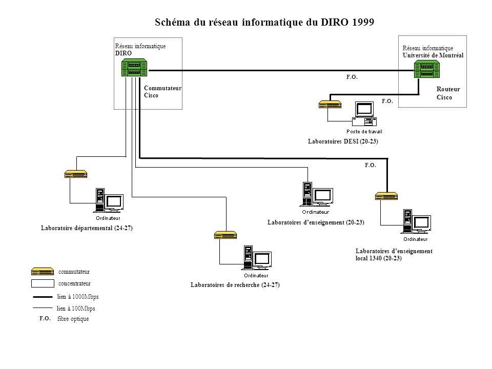 Schéma du réseau informatique du DIRO 1999