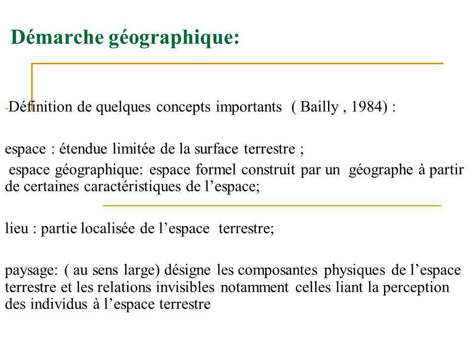 Démarche géographique:
