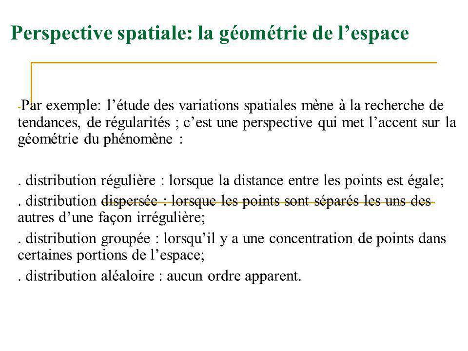 Perspective spatiale: la géométrie de l'espace