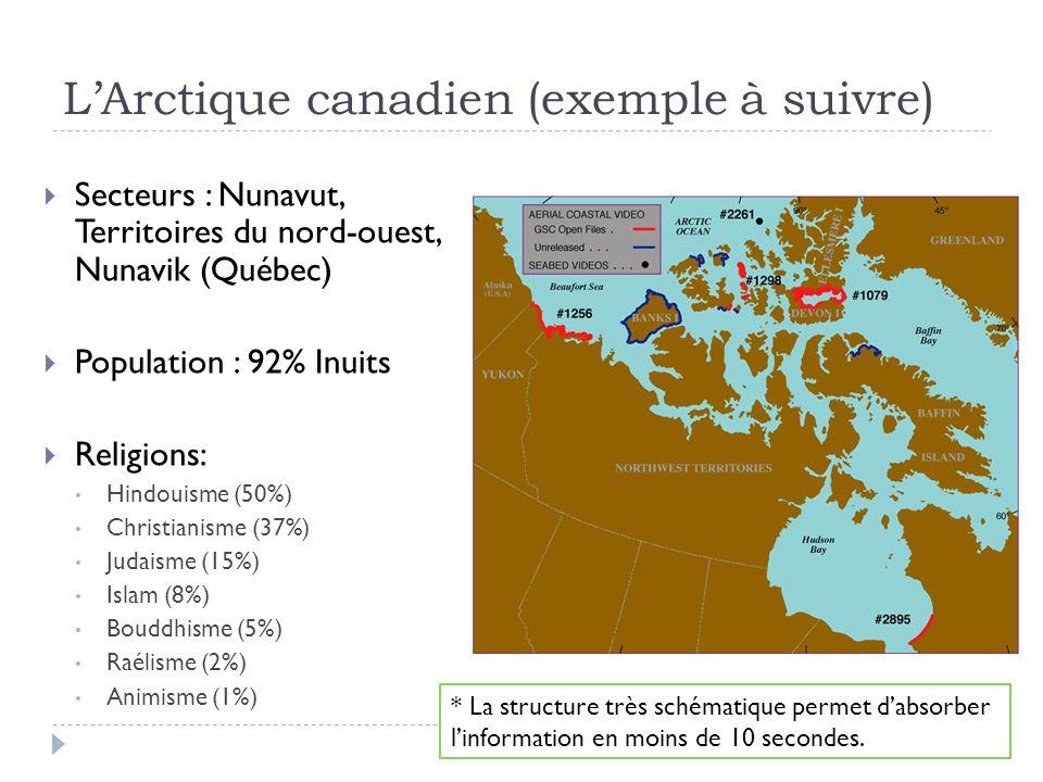 L'Arctique canadien (exemple à suivre)