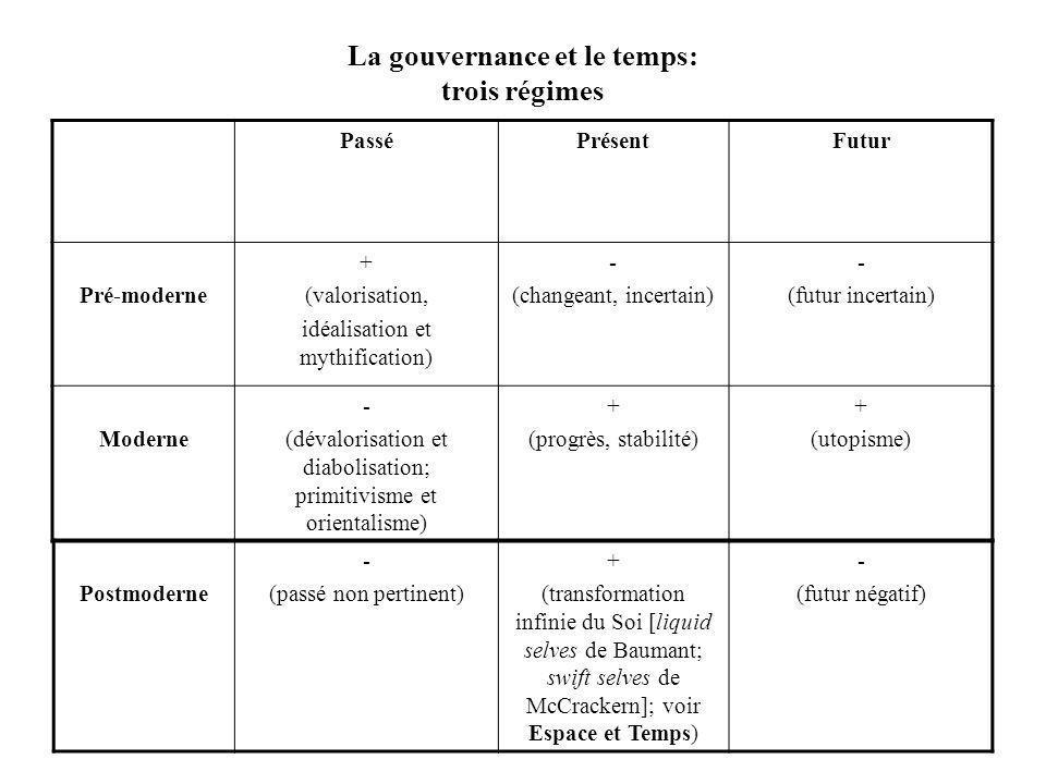 La gouvernance et le temps: trois régimes