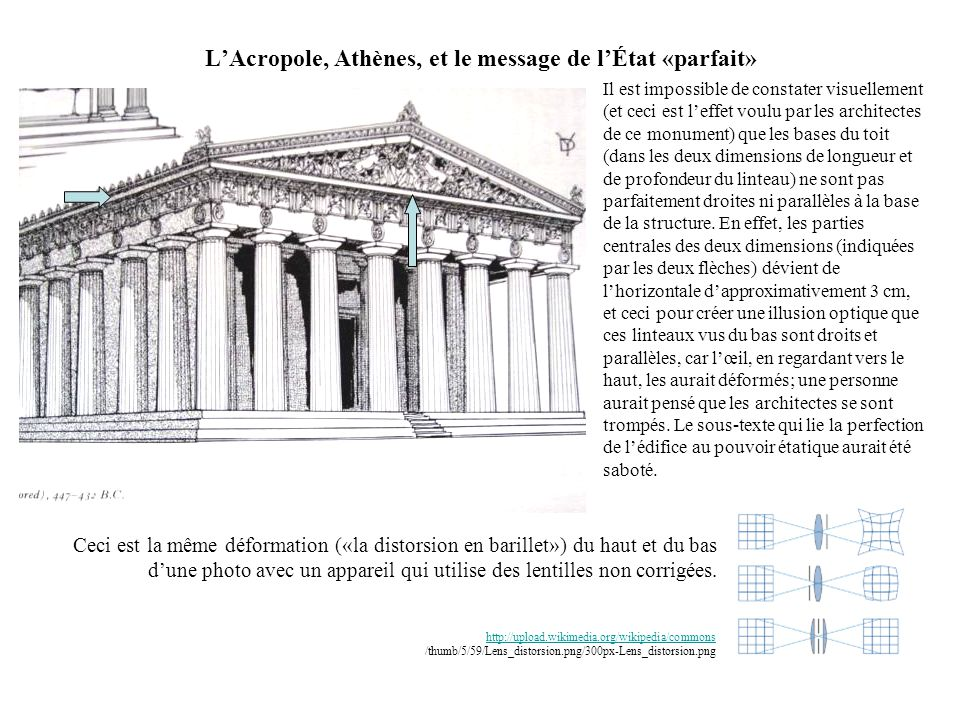 L'Acropole, Athènes, et le message de l'État «parfait»